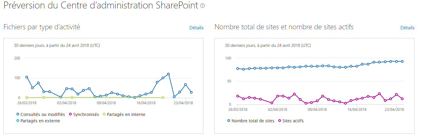 Administration sharepoint Online-Microsoft-hubsites-administration