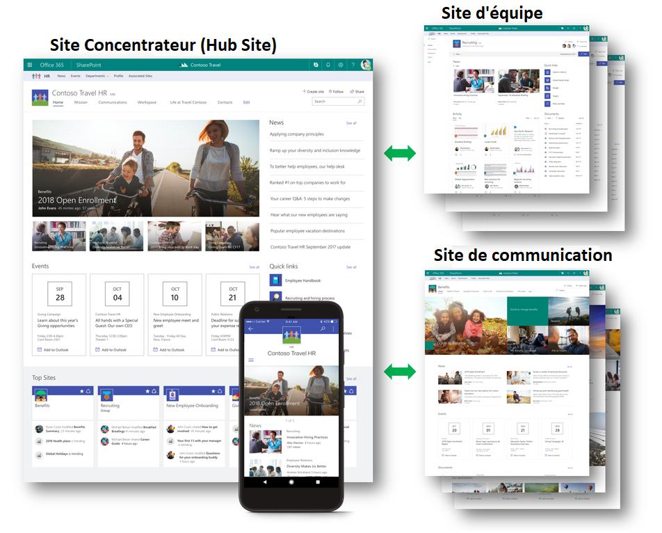 Intranet Sharepoint : site concentrateur (hubsite, site d'équipe et site de communication