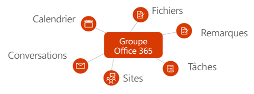 office365-groups-concept