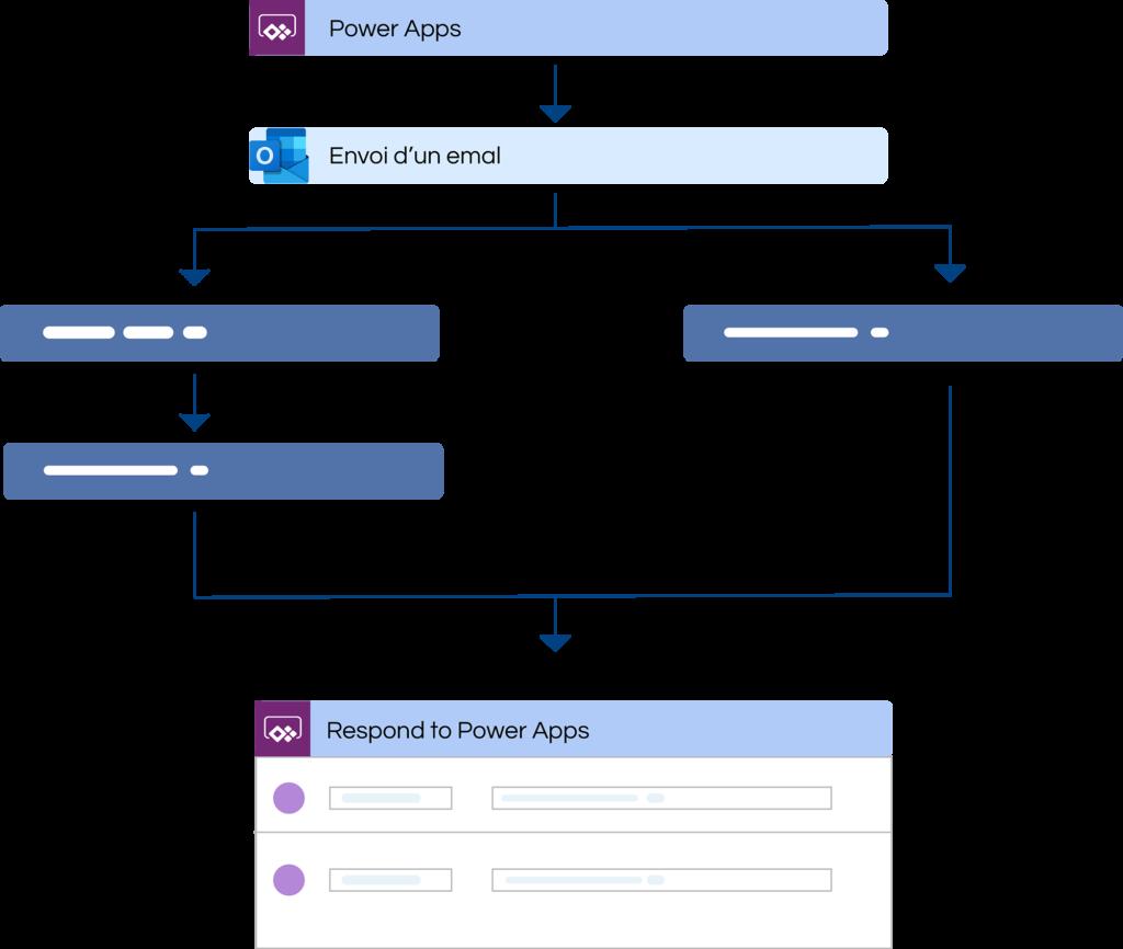 Microsoft-power-automate-envoi d'un email à une adresse définie