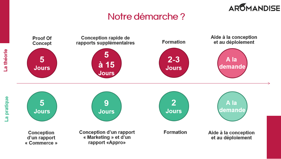 Business-Intelligence-Smartview-Conception-de-tableaux-de-bords-Power-BI-conseil-et-formation